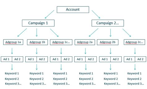 How to Optimize Your AdWords PPC Campaign Structure