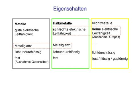 PPT - Entwicklung des Periodensystems PowerPoint