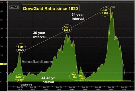 Dow/Gold Ratio 40year Cycle and the Secular Depreciation
