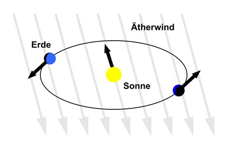 Michelson-Morley-Experiment – Wikipedia
