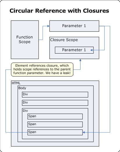 jquery - Event handlers, closures and garbage collection