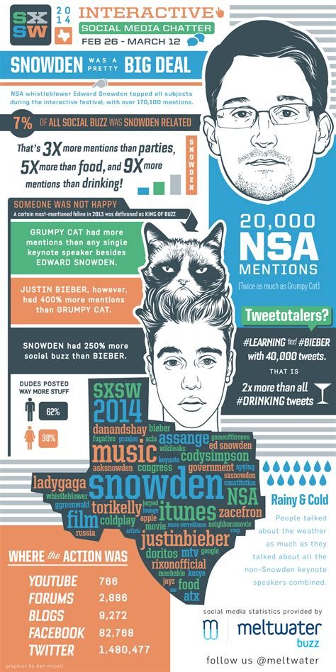 #SXSW2014 Interactive Social Media Chatter [INFOGRAPHIC