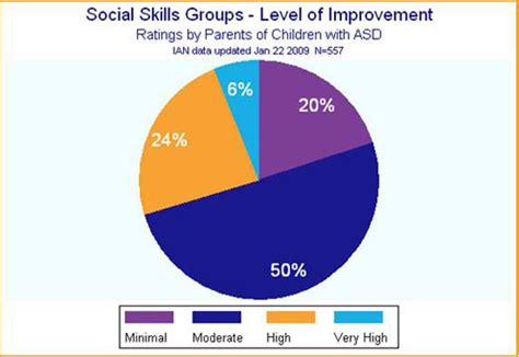 IAN Research Findings: Social Skills Groups | Interactive